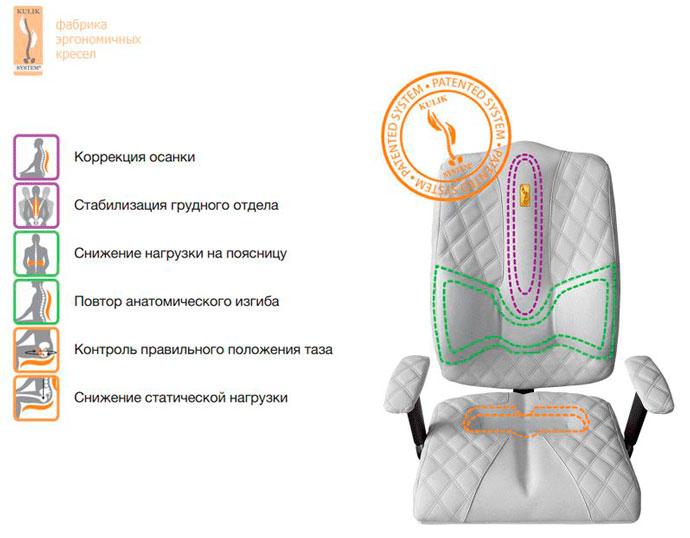 Kulik System - итальянские эргономичные кресла и стулья - купить у официального дилера в Новосибирске