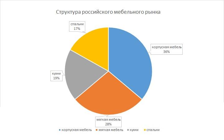 Структура российского мебельного рынка