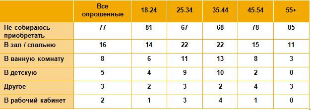 Статистика продаж мебели в январе 2018 года по России